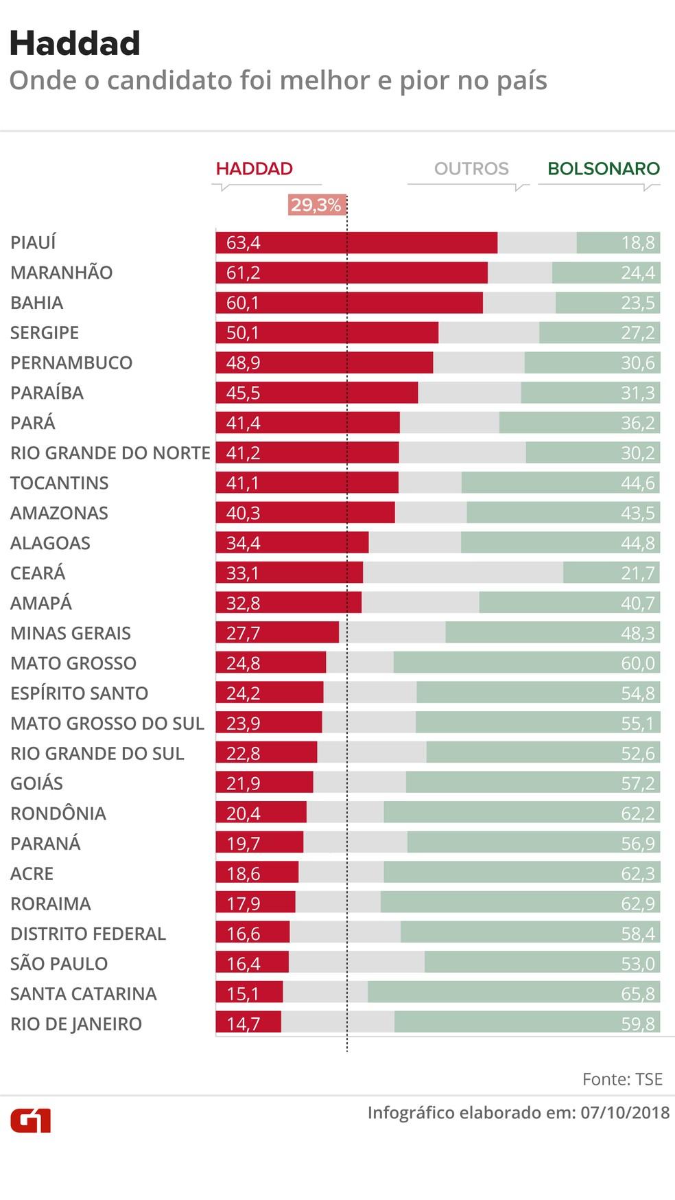 Percentual dos votos válidos de Bolsonaro e Haddad, por estado — Foto: Rodrigo Cunha/G1