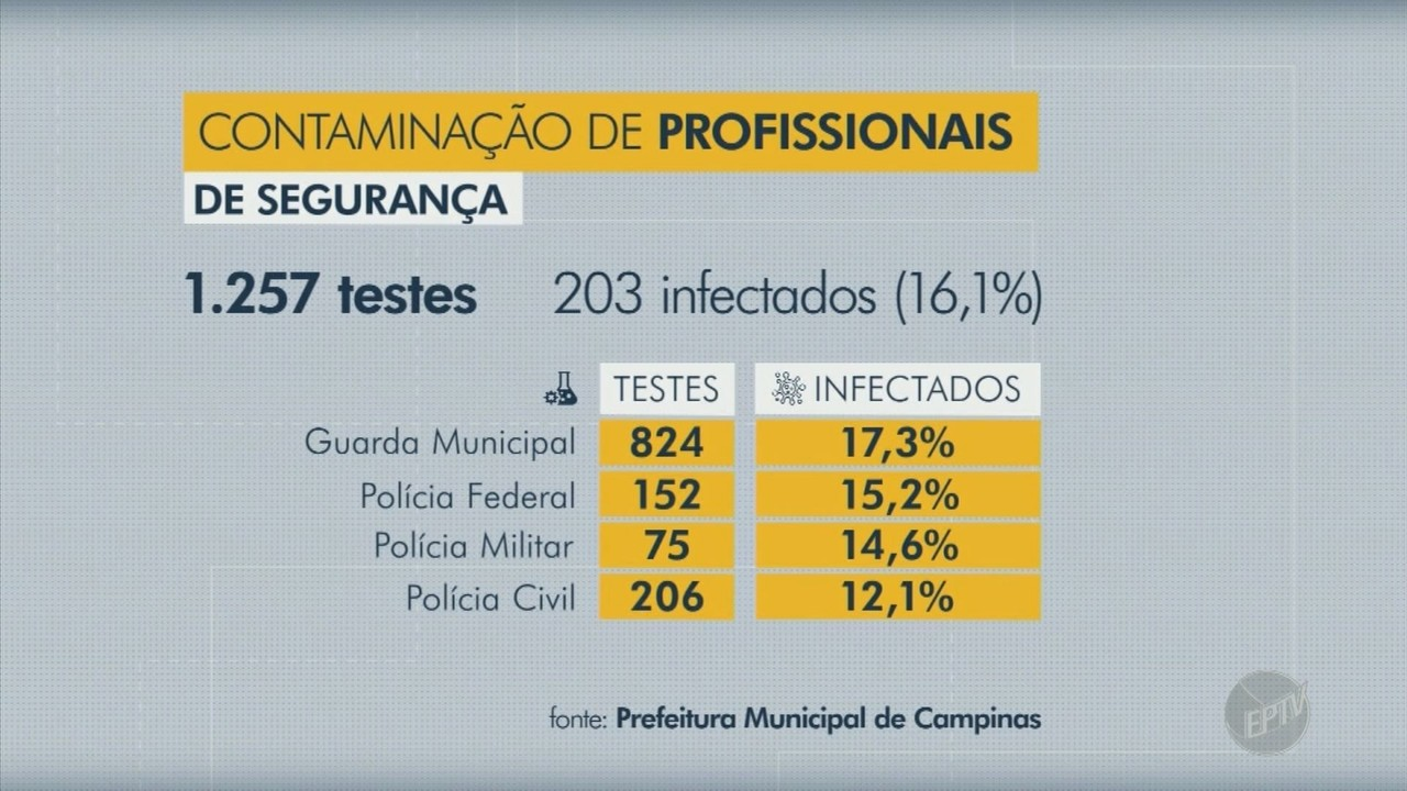 Covid-19: inquérito estima contaminação de 16,1% dos seguranças de Campinas