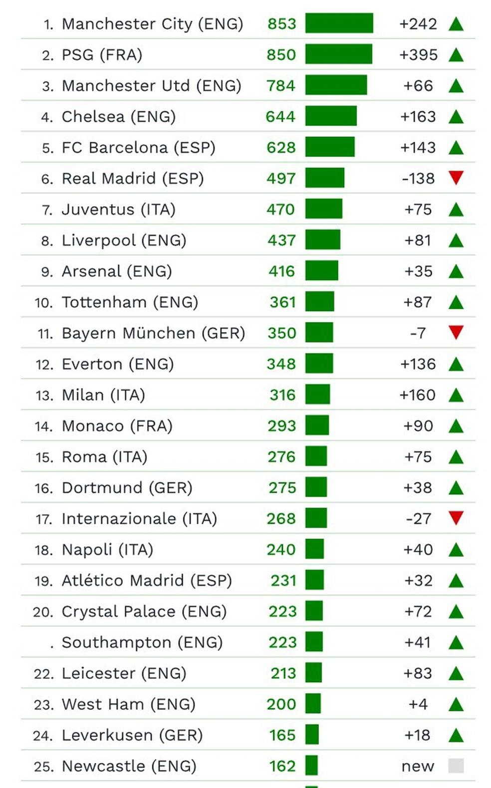 Lista dos 25 clubes que mais gastam no mundo (Foto: Reprodução/CIES Football Observatory)
