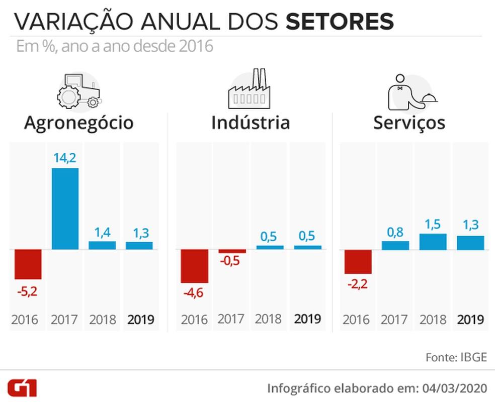 PIB 2019 por setores da economia — Foto: Arte/G1