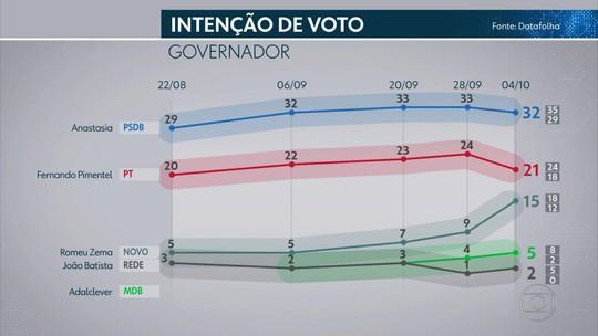 Pesquisa Datafolha em Minas Gerais: Anastasia, 32%; Pimentel, 21%; Zema, 15%