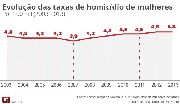 homicídios de mulheres (Foto: Editoria de Arte/G1)