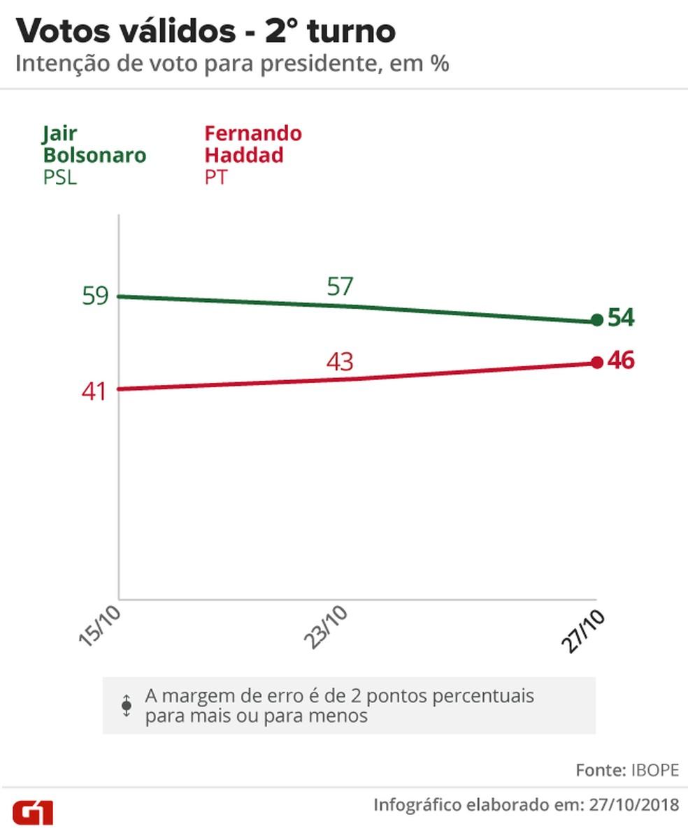 Pesquisa Ibope - 27-10 - Votos válidos no segundo turno da eleição presidencial — Foto: Arte/G1