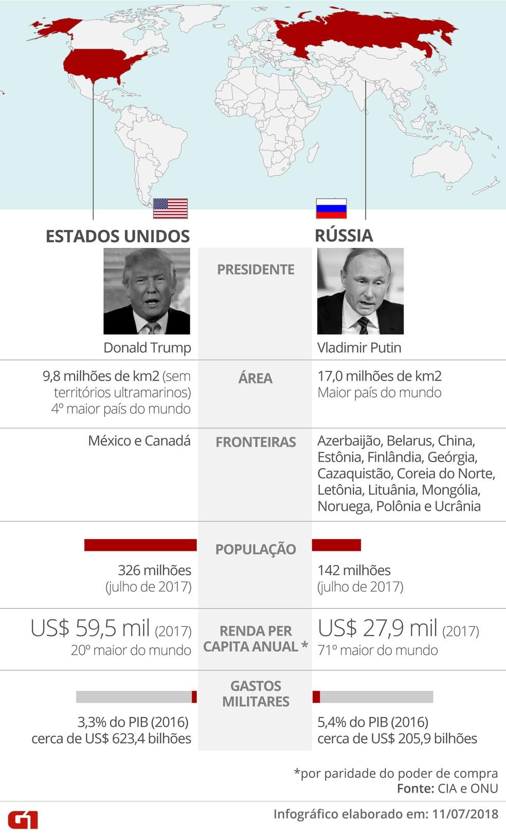 Comparativo EUA e Rússia (Foto: Roberta Jaworski/G1)