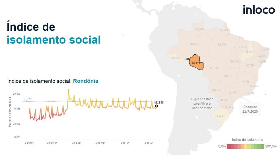 Índice de isolamento social em Rondônia é de 43,8% até sábado (11).  — Foto: Reprodução/In Loco