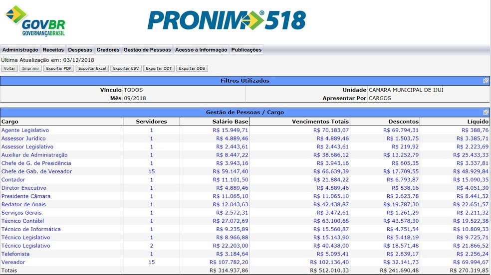 Vencimentos de setembro dos servidores no Portal da Transparência da Câmara de Vereadores de Ijuí — Foto: Reprodução