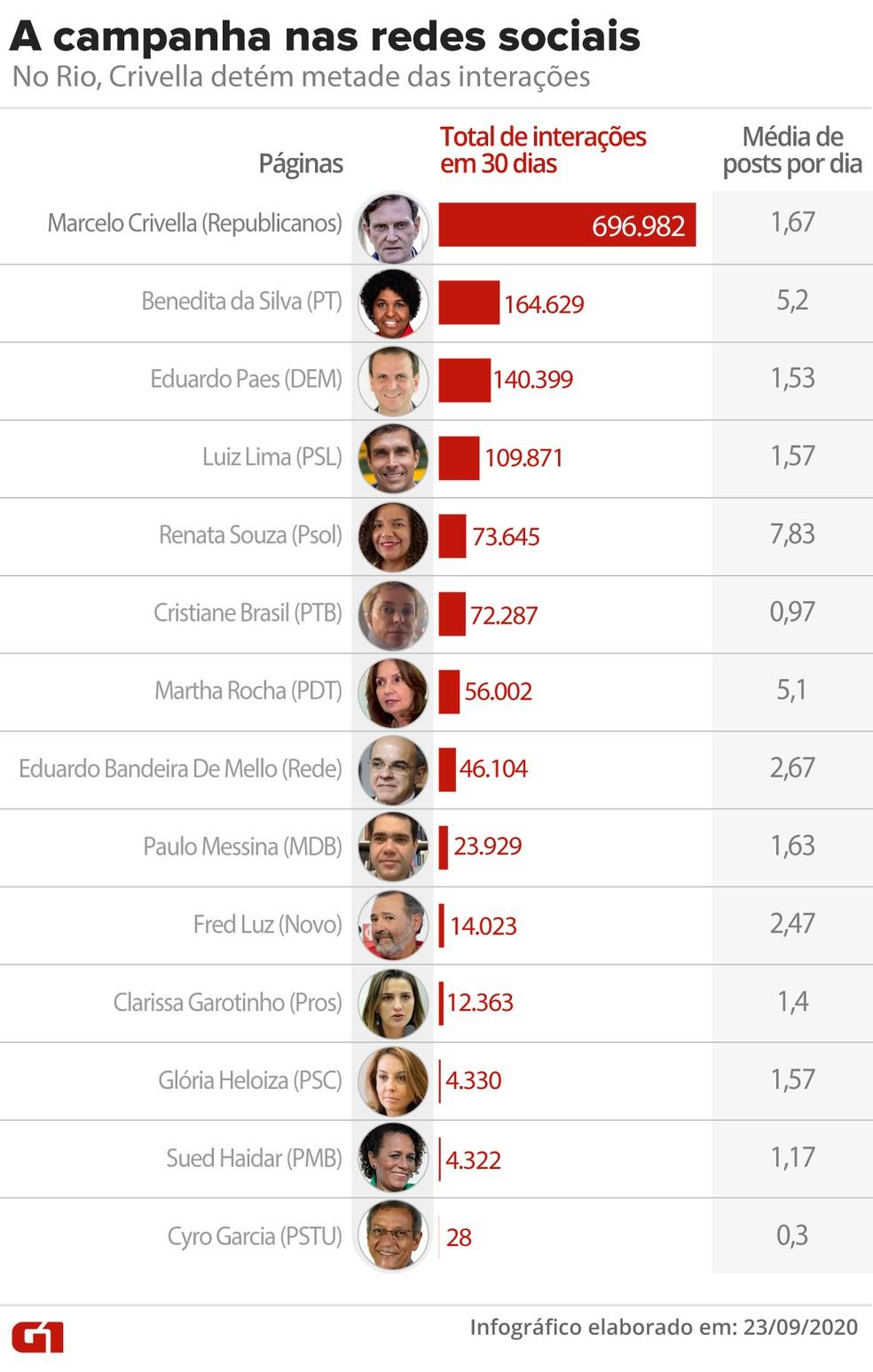 Candidatos do Rio somam 1,4 milhão de interações no último mês — Foto: Aparecido Gonçalves/G1