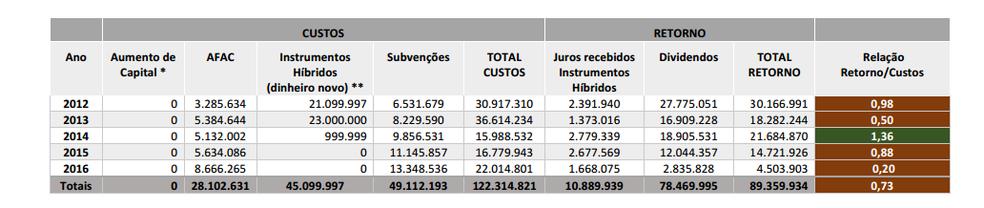 Custos X retorno das empresas estatais nos últimos anos (Foto: Reprodução de estudo do Tesouro Nacional)