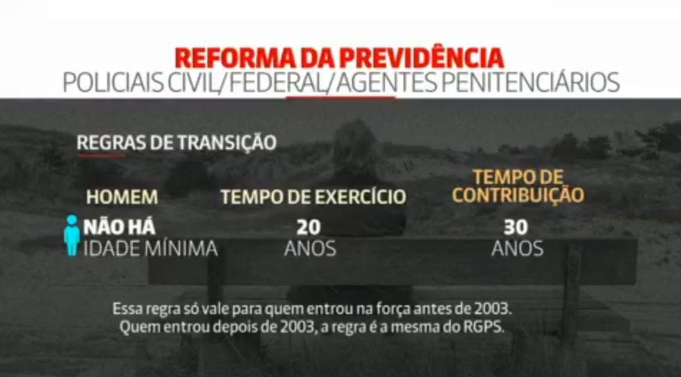 Regras previstas na reforma da Previdência para policiais civil, federal e agentes penitenciários homens — Foto: Reprodução/GNews