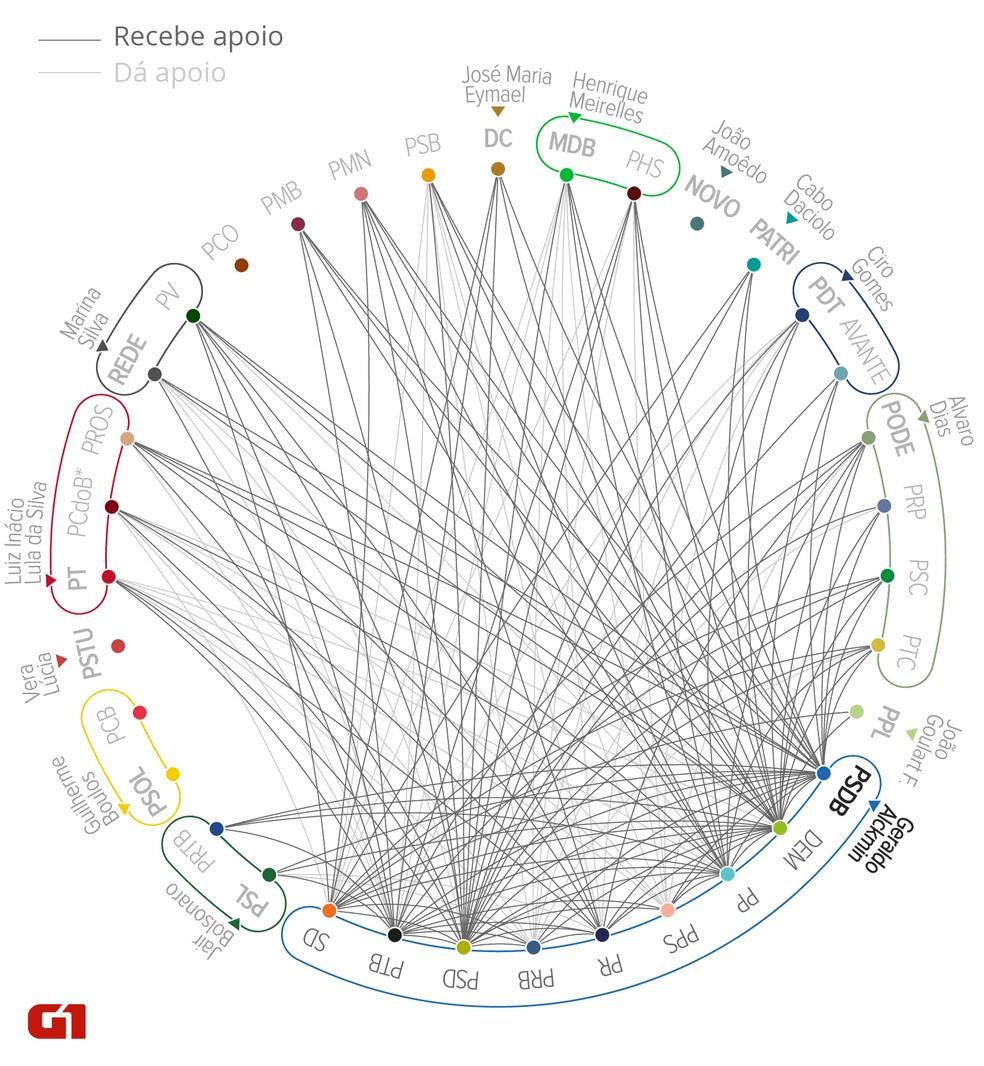 Mapa das ligações, nos estados, dos partidos da chapa de Geraldo Alckmin à Presidência (Foto: Alexandre Mauro/G1)
