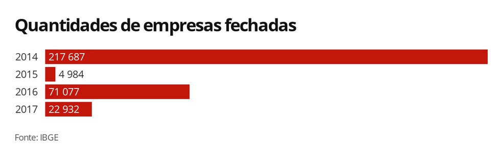 Quantidade de empresas fechadas — Foto: Arte/G1