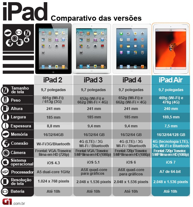 Arte comparativo iPad air 22/10 (Foto: Arte G1)