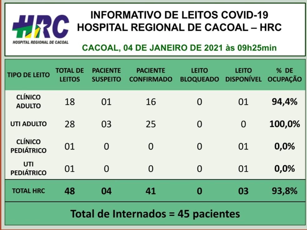 Porcentagem de ocupação dos leitos no Hospital Regional de Cacoal  — Foto: Divulgação/HRC