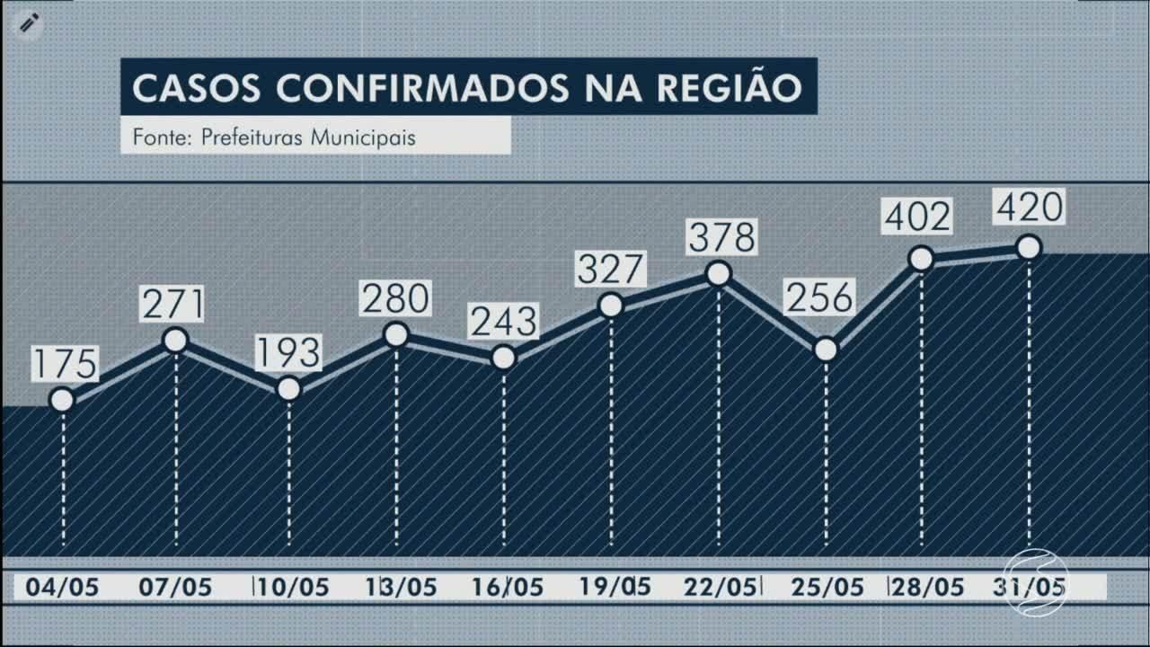 VÍDEOS: RJ2 TV Rio Sul de segunda-feira, 1 de junho