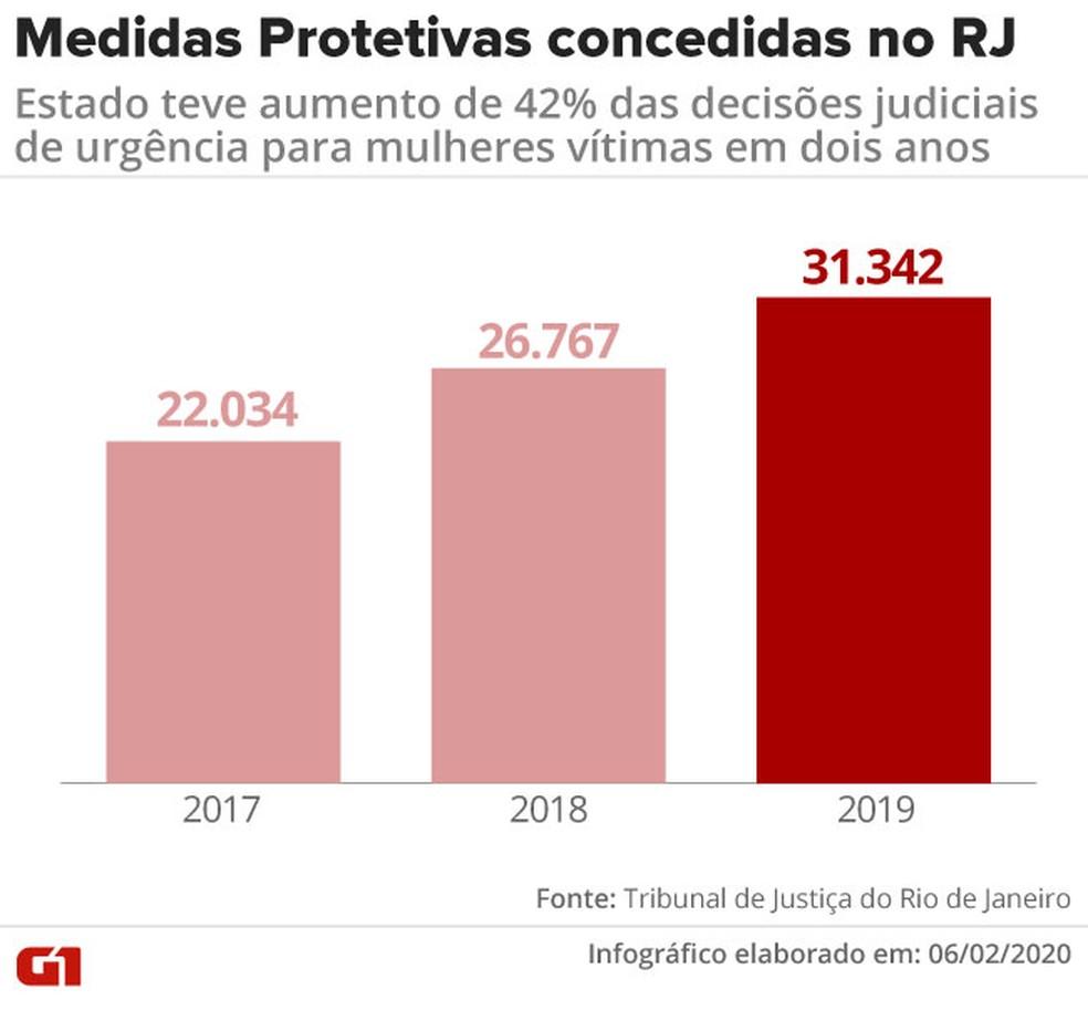 RJ teve aumento de 42% no número de medidas protetivas concedidas pela Justiça do Rio de Janeiro — Foto: Rodrigo Cunha/G1