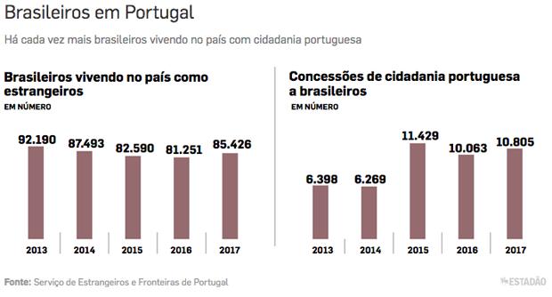 grafico portugal (Foto: Estadão Conteúdo)