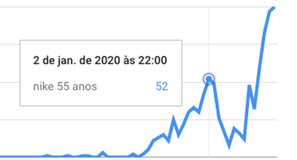 Buscas pela suposta promoção de aniversário de 55 anos da Nike no Brasil começaram ontem — Foto: Reprodução/TechTudo