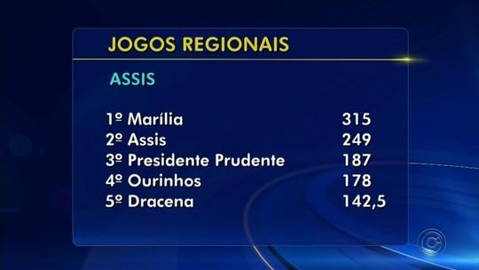 Confira o resultado final dos Jogos Regionais no Centro-Oeste Paulista