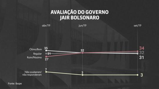 Nova pesquisa do Ibope registra queda na avaliação de Bolsonaro