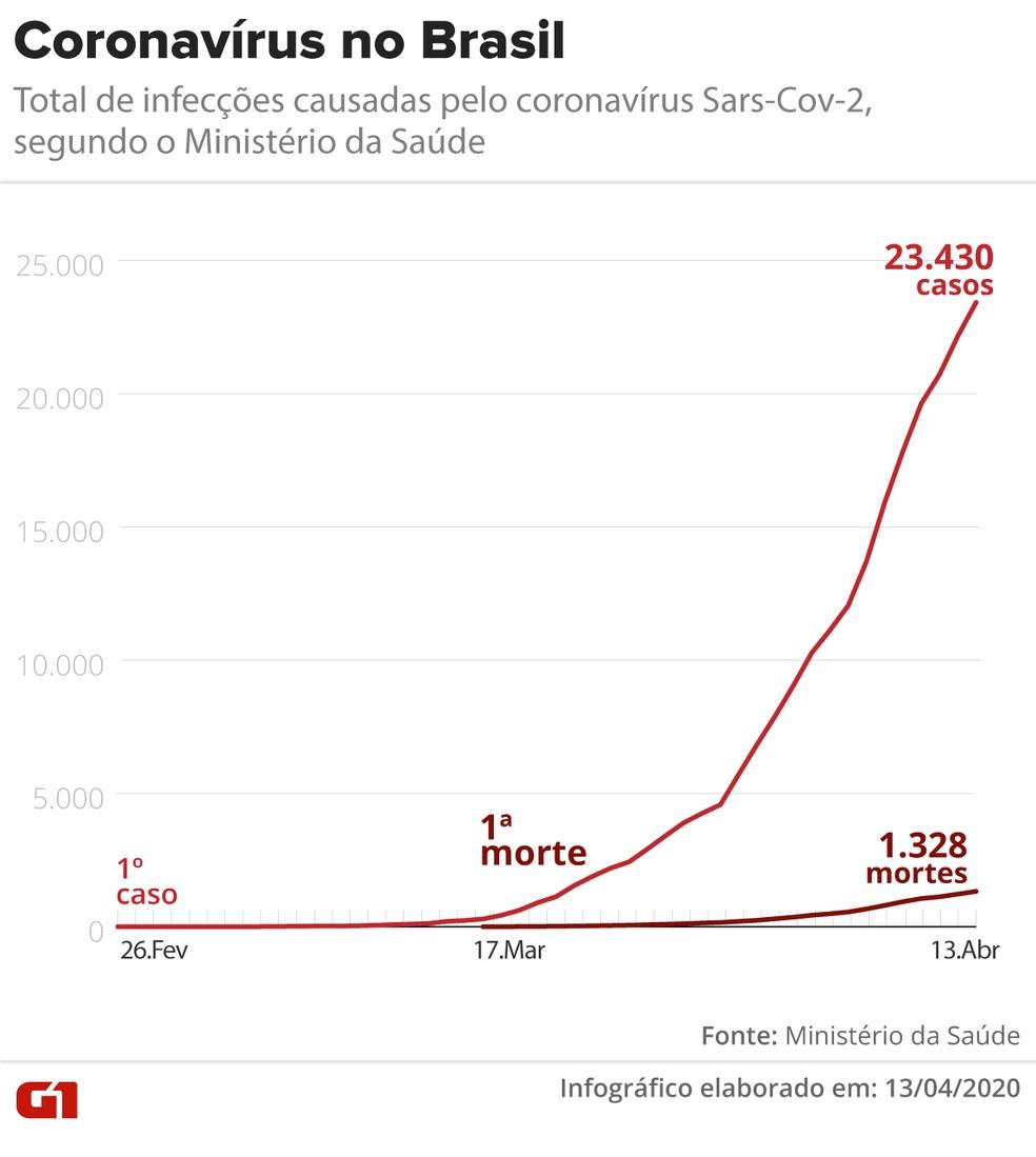 Evolução dos casos e das mortes causadas pelo novo coronavírus — Foto: Arte/G1