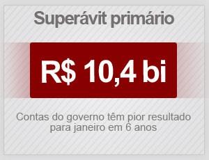 Brasil fecha fevereiro com coleção de dados negativos e mais arrocho