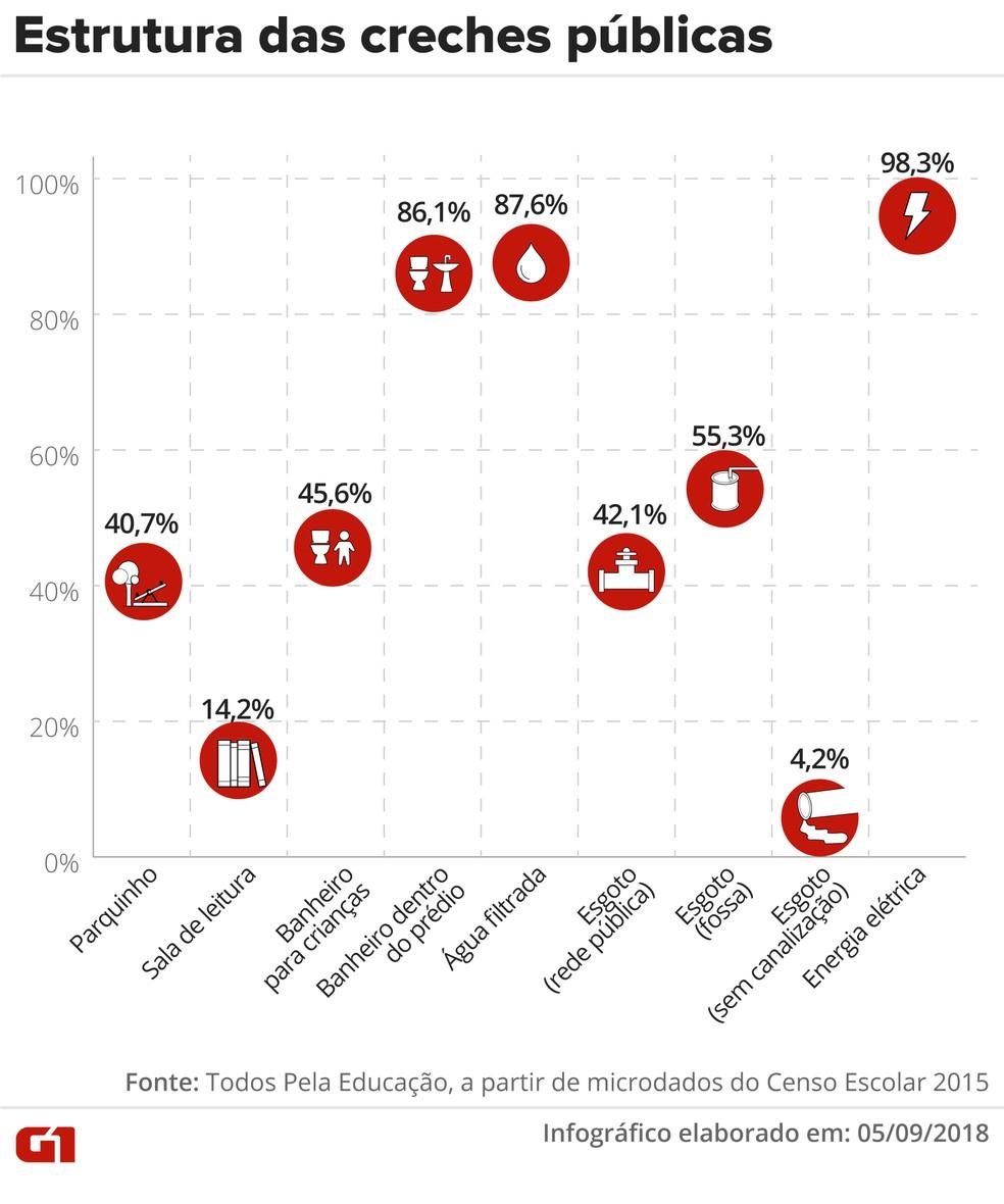 Nas creches públicas, 40,7% possuem parquinho e 14,2%, sala de leitura. — Foto: Infográfico: Juliane Monteiro/G1