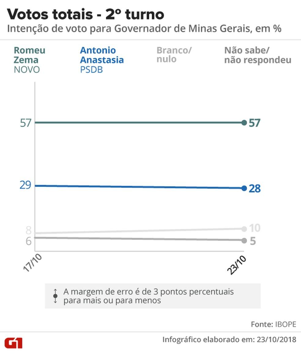 Votos totais segundo turno Minas Gerais — Foto: Arte/G1