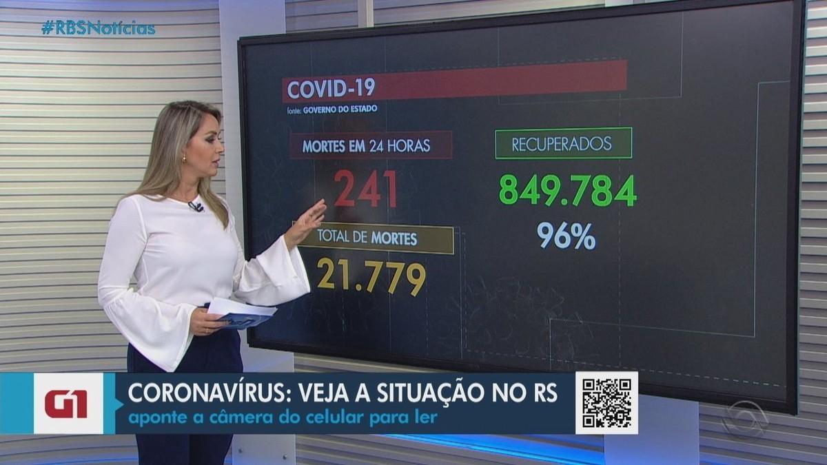 Estado que mais vacinou, RS mantém queda na média móvel de mortes por Covid; foram mais 241 óbitos nesta sexta