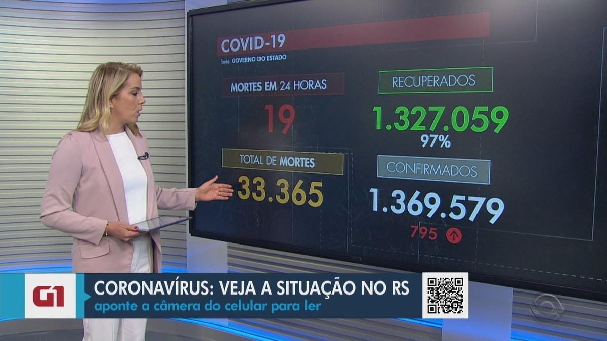 RS tem mais 19 mortes por Covid; média móvel completa quatro semanas seguidas em queda