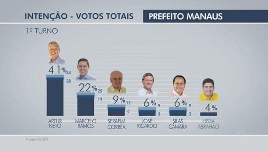 Ibope, votos válidos: Artur tem 44%, Marcelo, 23%, e Serafim, 10%