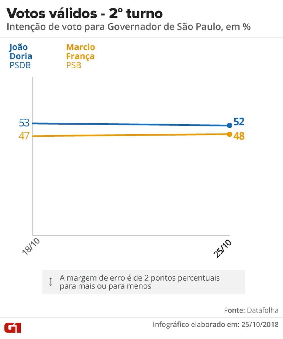 Datafolha - 25 de outubro - votos válidos, pesquisa 2º turno para o governo de SP.  — Foto: Arte/G1