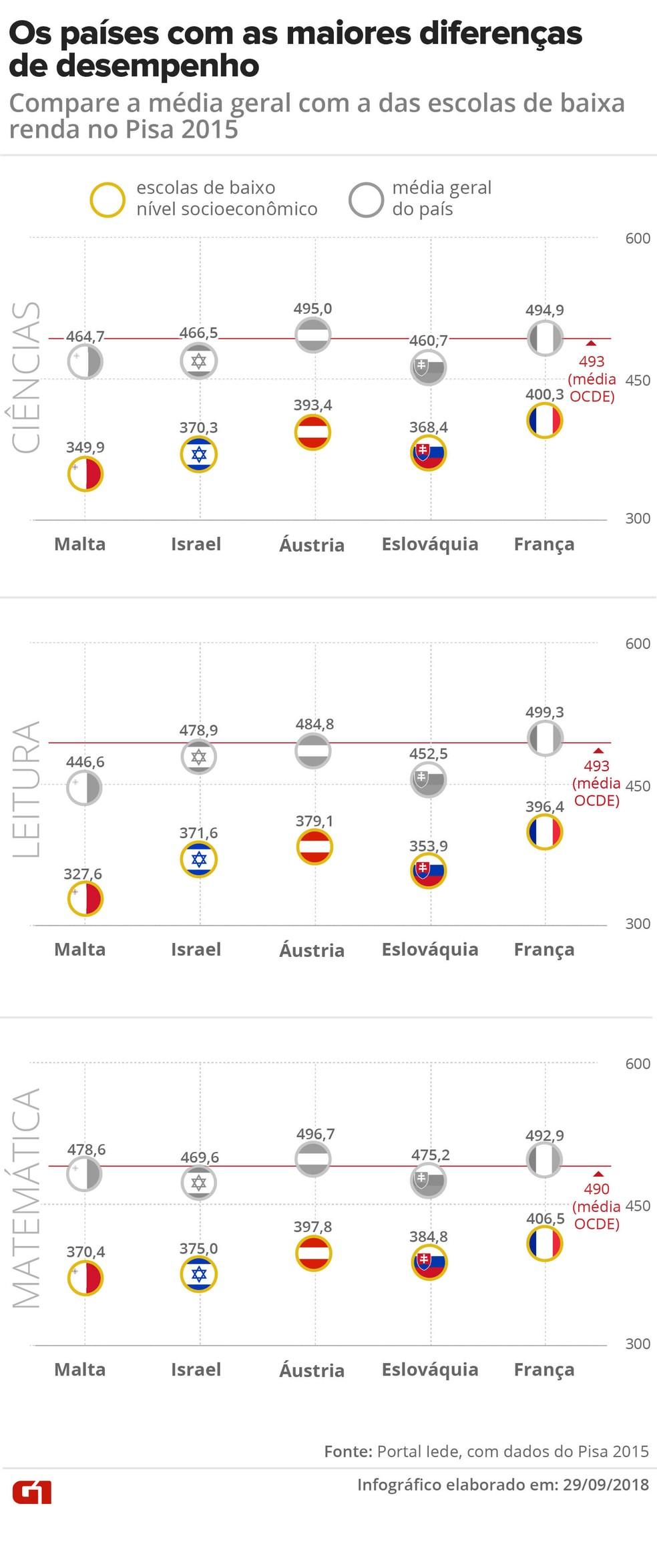 No Pisa 2015, os cinco países com maior discrepância entre a média geral e a média só das escolas com alunos mais pobres são Malta, Israel, Áustria, Eslováquia e França — Foto: Karina Almeida/G1