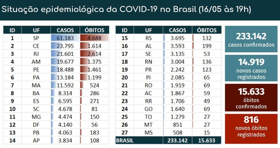 Dados por Estados — Foto: Ministério da Saúde