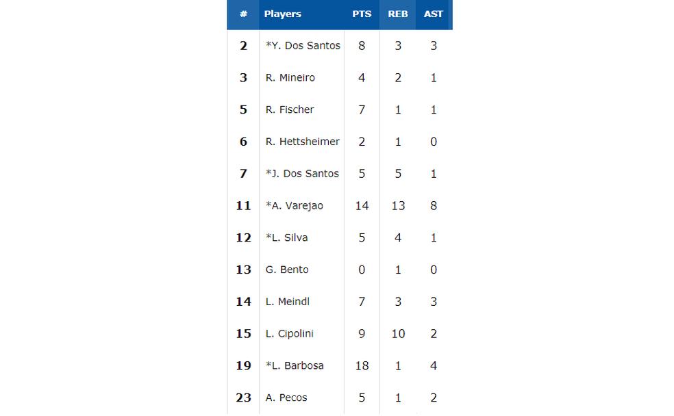 Estatísticas do time do Brasil contra a Colômbia (Foto: Reprodução / Fiba)