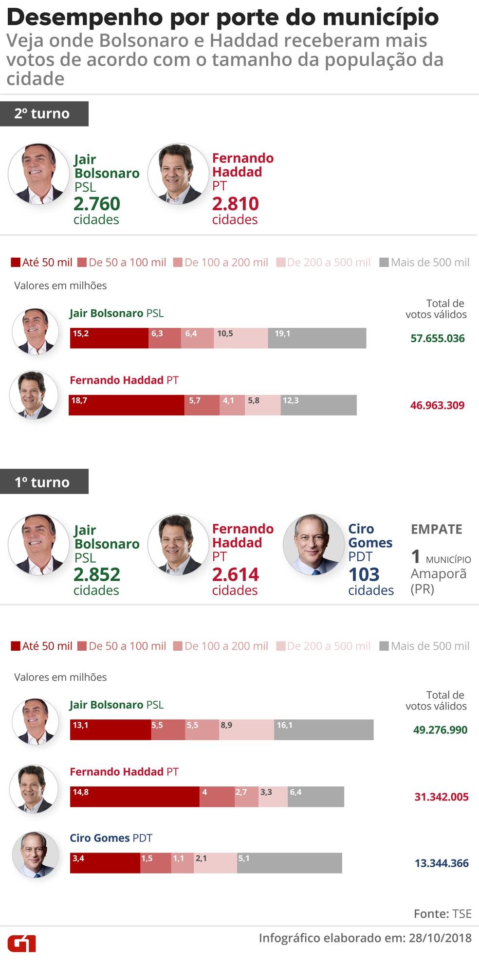 Votos por porte do município no segundo turno — Foto: Karina Almeida/G1