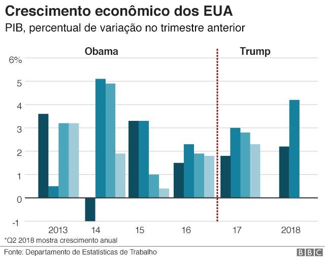 PIB Trump (Foto: BBC News Brasil)