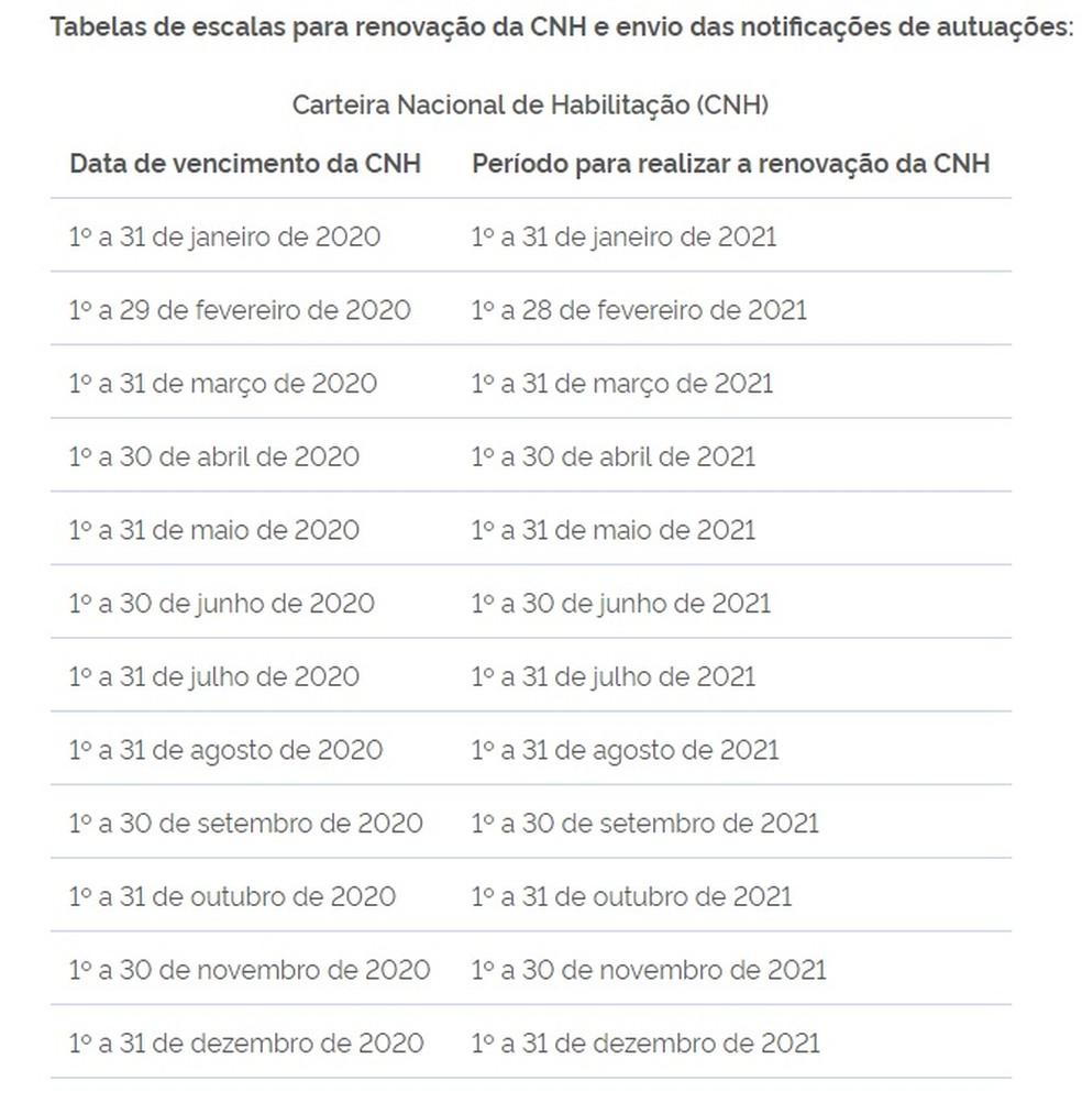 Calendário para renovação de CNH — Foto: Ministério da Infraestrutura/Reprodução