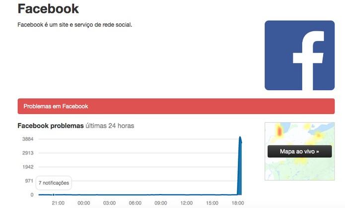 Facebook fora do ar: instabilidade faz rede social parar de