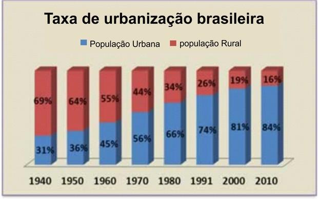 A partir da década de 1970 a população urbana se tornou majoritária no Brasil.