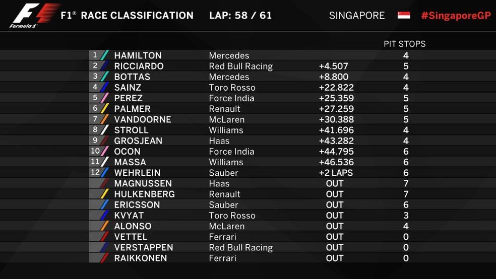 Classificação final GP de Cingapura 2017 (Foto: Reprodução )
