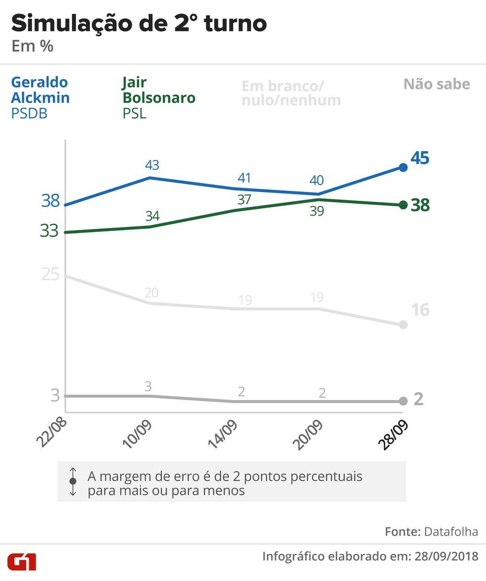 Pesquisa Datafolha - Simulação de segundo turno entre Alckmin x Bolsonaro — Foto: Arte/G1