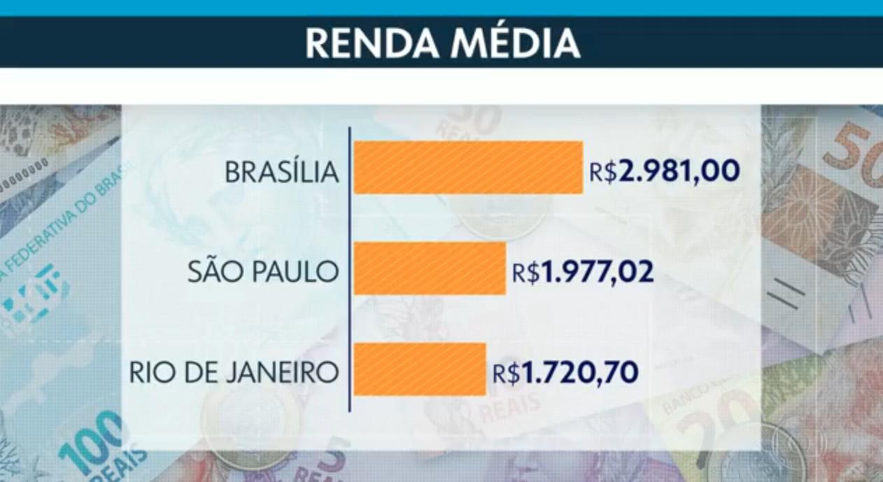 Cidade mais rica do RJ tem renda média 16 vezes maior do que a mais pobre