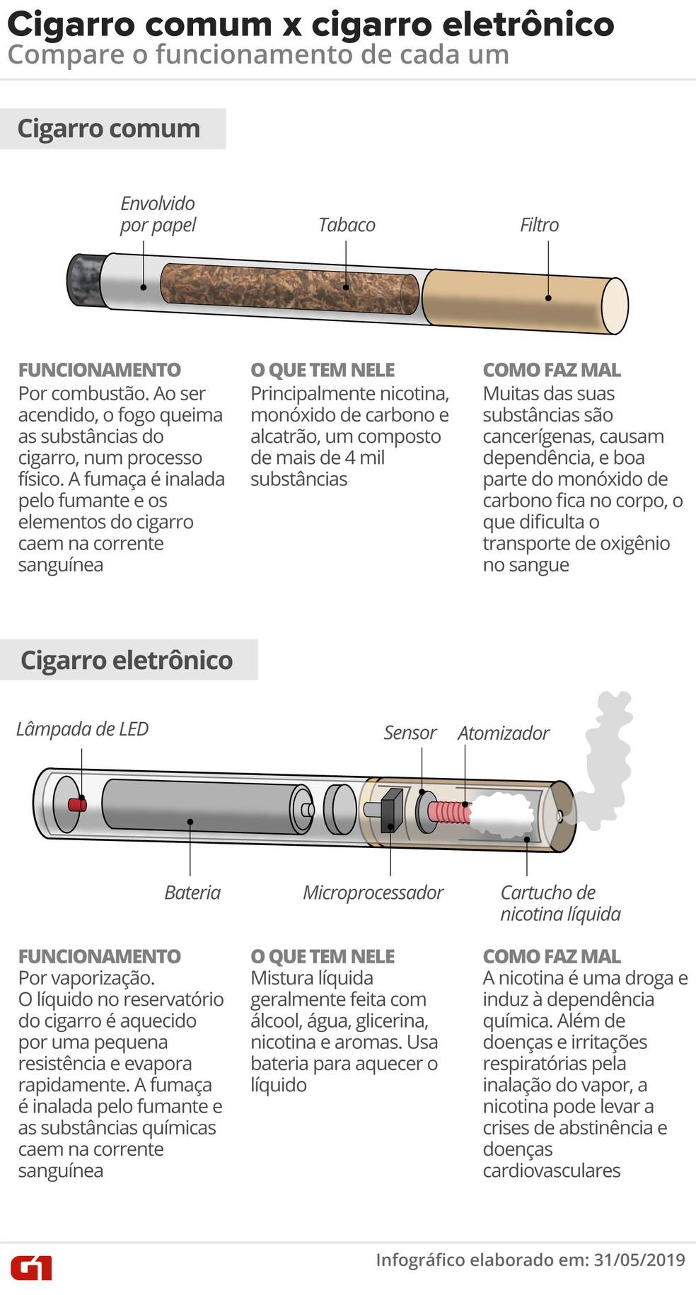 Cigarro comum x cigarro eletrônico: compare o funcionamento de cada um — Foto: Roberta Jaworski/G1