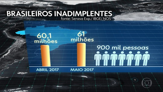 Brasil tem recorde de inadimplentes: 61 milhões com nome sujo