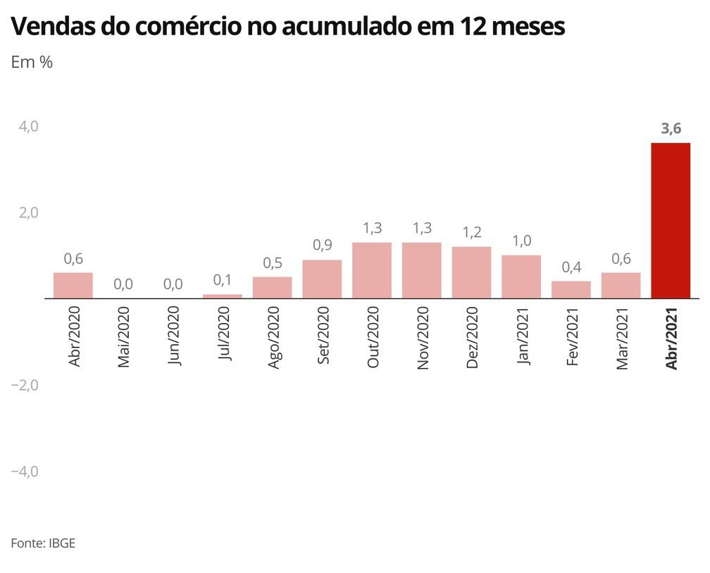 Resultado acumulado em 12 meses para as vendas do comércio teve salto em abril — Foto: Economia/G1