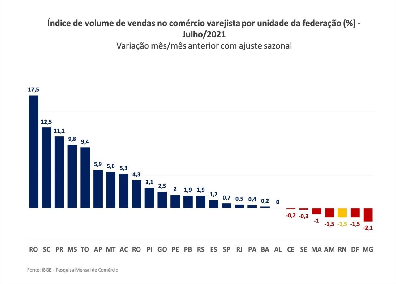 Varejo do RN tem uma das maiores reduções do Brasil em julho, diz IBGE