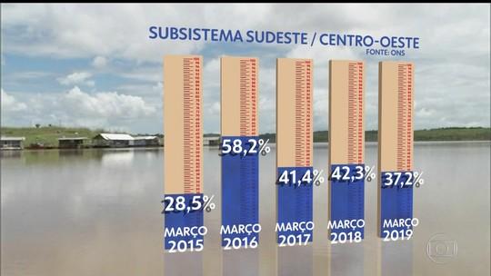 Apesar das chuvas de março, reservatórios estão com o volume abaixo do esperado