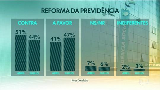 Datafolha aponta que 47% são a favor e 44% contra reforma da Previdência