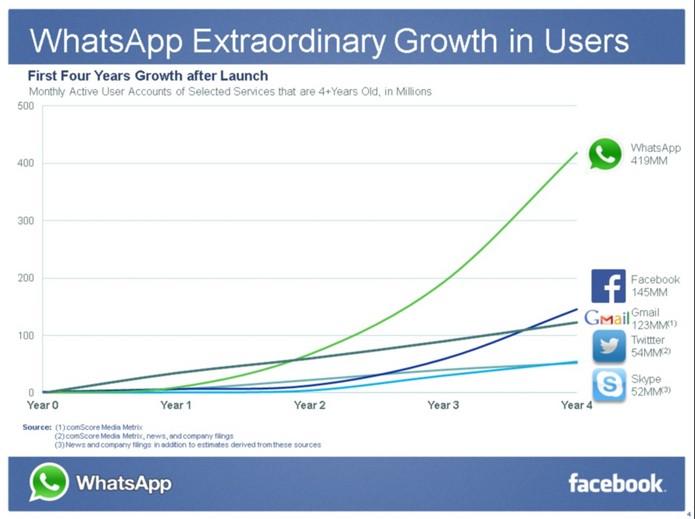 WhatsApp cresceu mais que os rivais nos últimos 4 anos (Foto: Reprodução/ Facebook)