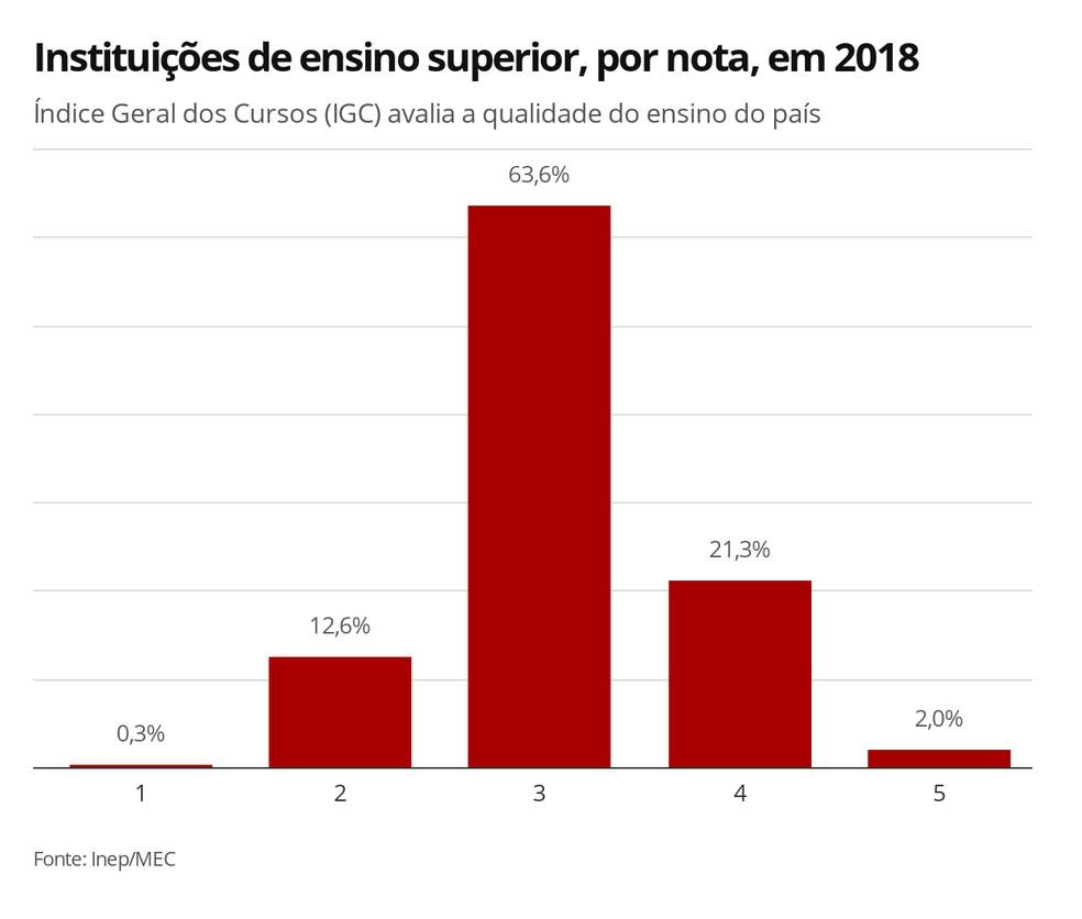 Infográfico mostra a porcentagem das instituições avaliadas pelo Índice Geral de Cursos, do MEC e do Inep, conforme a nota de desempenho — Foto: Elida Oliveira/G1